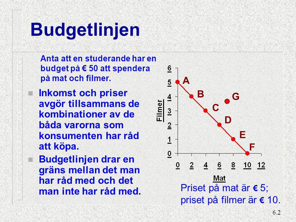6.2 Budgetlinjen n Inkomst och priser avgör tillsammans de kombinationer av de båda varorna som konsumenten har råd att köpa. n Budgetlinjen drar en g