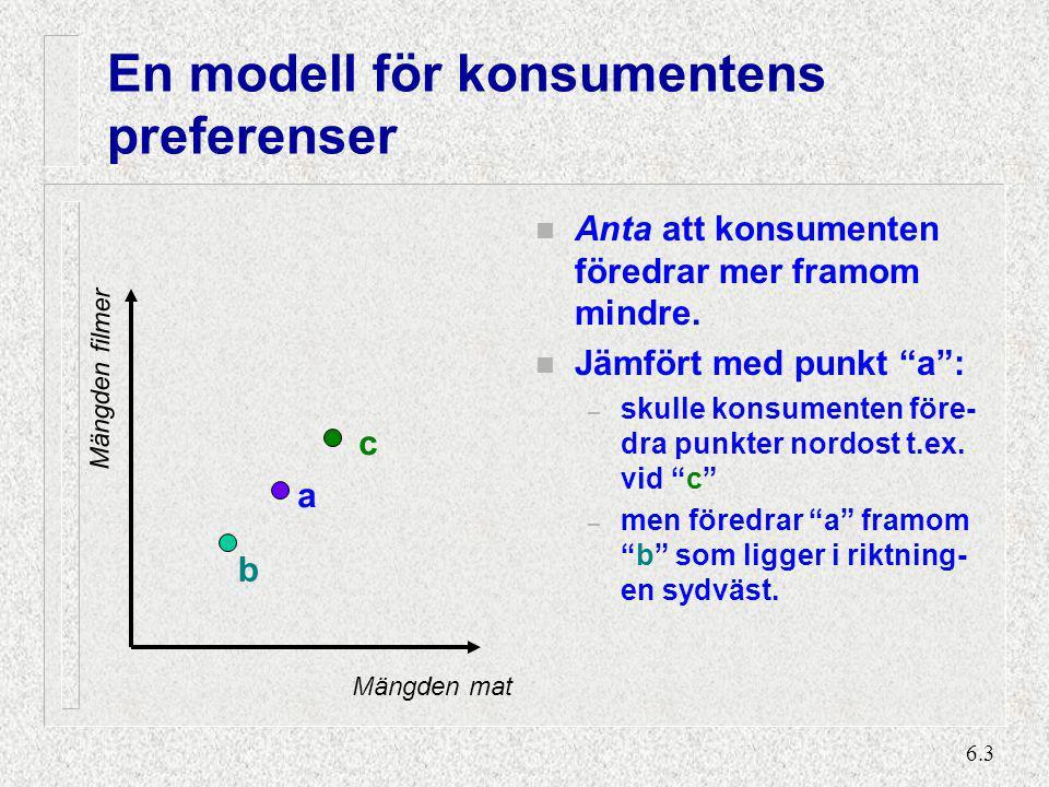6.4 En modell för konsumenternas preferenser (2) n a föredras framom alla punkter i den förhärskande regionen n men konsumenten skulle föredra vilken punkt som helst i den prefererade regionen framom a n punkter såsom d och e innehåller mera av den ena varan och mindre av den andra jämfört med a .
