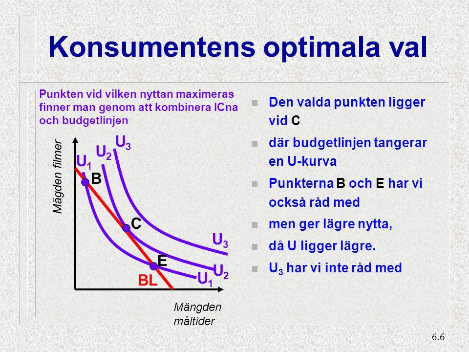 6.6 Konsumentens optimala val n Den valda punkten ligger vid C n där budgetlinjen tangerar en U-kurva n Punkterna B och E har vi också råd med n men g