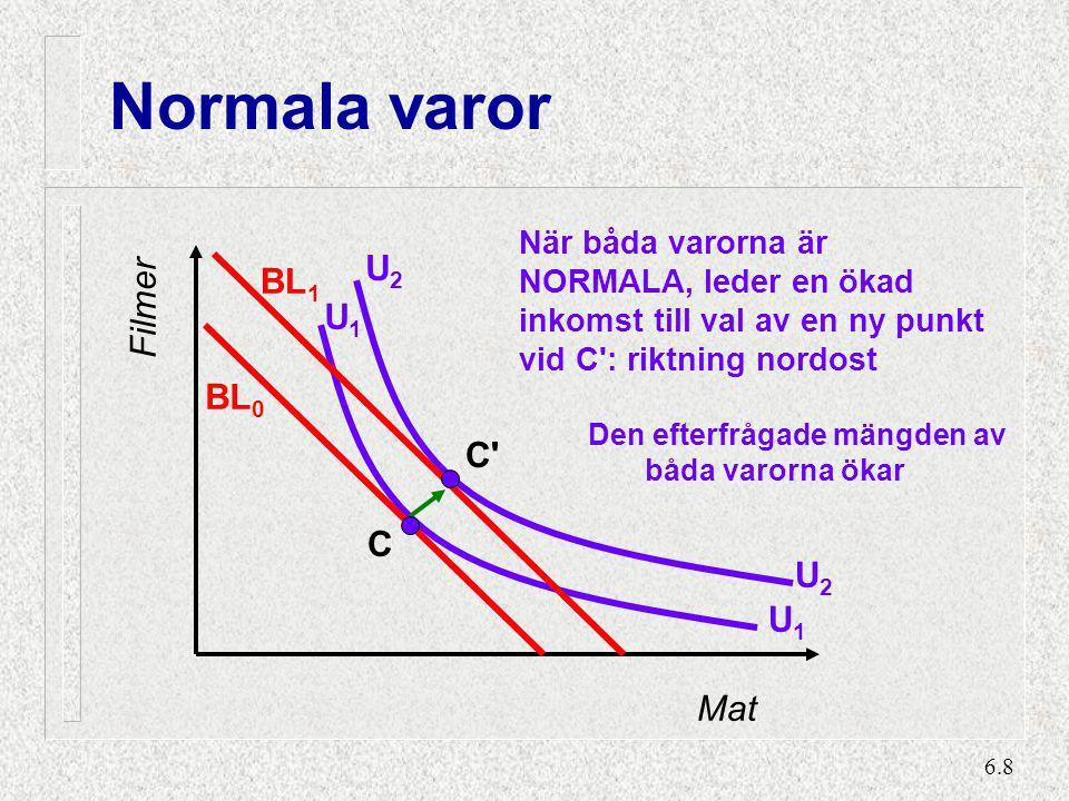 6.8 Normala varor När båda varorna är NORMALA, leder en ökad inkomst till val av en ny punkt vid C': riktning nordost Den efterfrågade mängden av båda