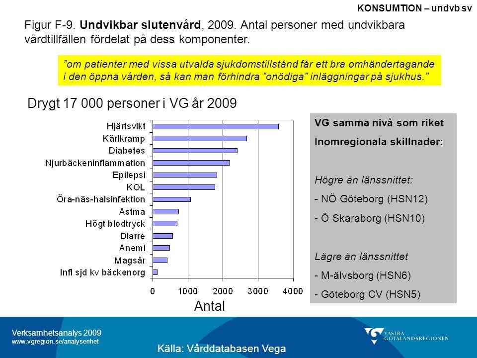 Verksamhetsanalys 2009 www.vgregion.se/analysenhet KONSUMTION – undvb sv VG samma nivå som riket Inomregionala skillnader: Högre än länssnittet: - NÖ Göteborg (HSN12) - Ö Skaraborg (HSN10) Lägre än länssnittet - M-älvsborg (HSN6) - Göteborg CV (HSN5) Källa: Vårddatabasen Vega Drygt 17 000 personer i VG år 2009 om patienter med vissa utvalda sjukdomstillstånd får ett bra omhändertagande i den öppna vården, så kan man förhindra onödiga inläggningar på sjukhus. Antal Figur F-9.