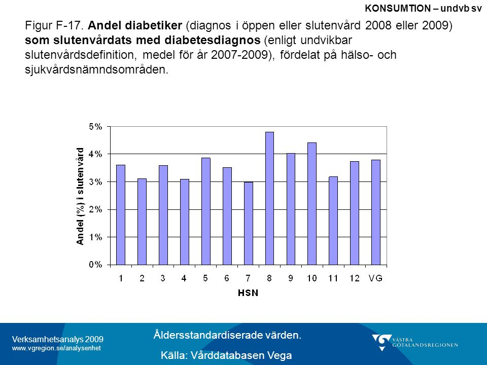 Verksamhetsanalys 2009 www.vgregion.se/analysenhet Figur F-17.