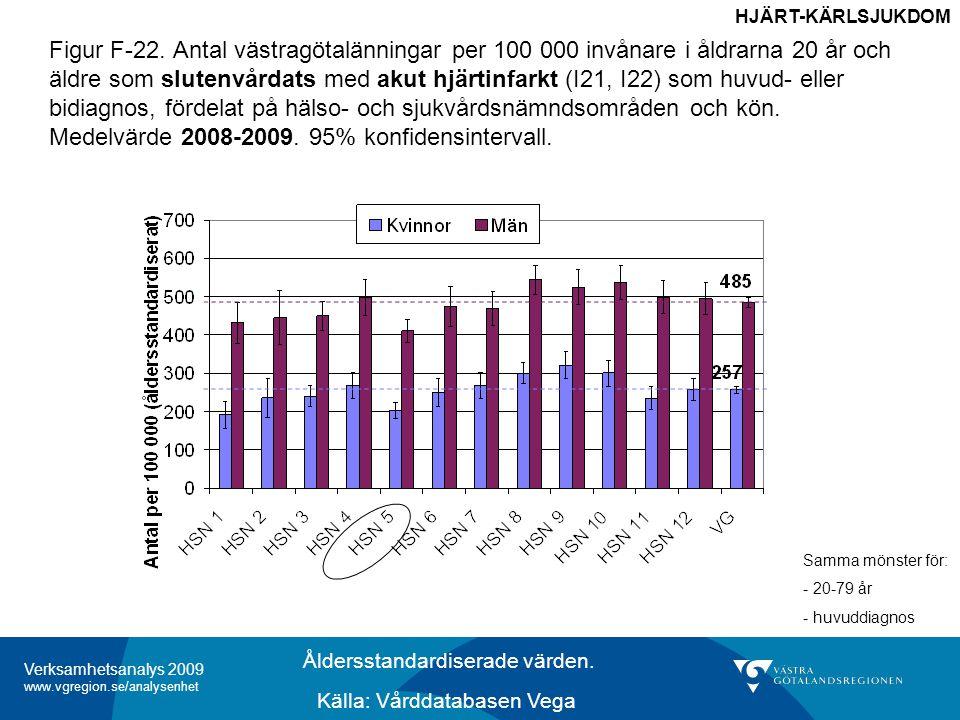 Verksamhetsanalys 2009 www.vgregion.se/analysenhet Figur F-22.