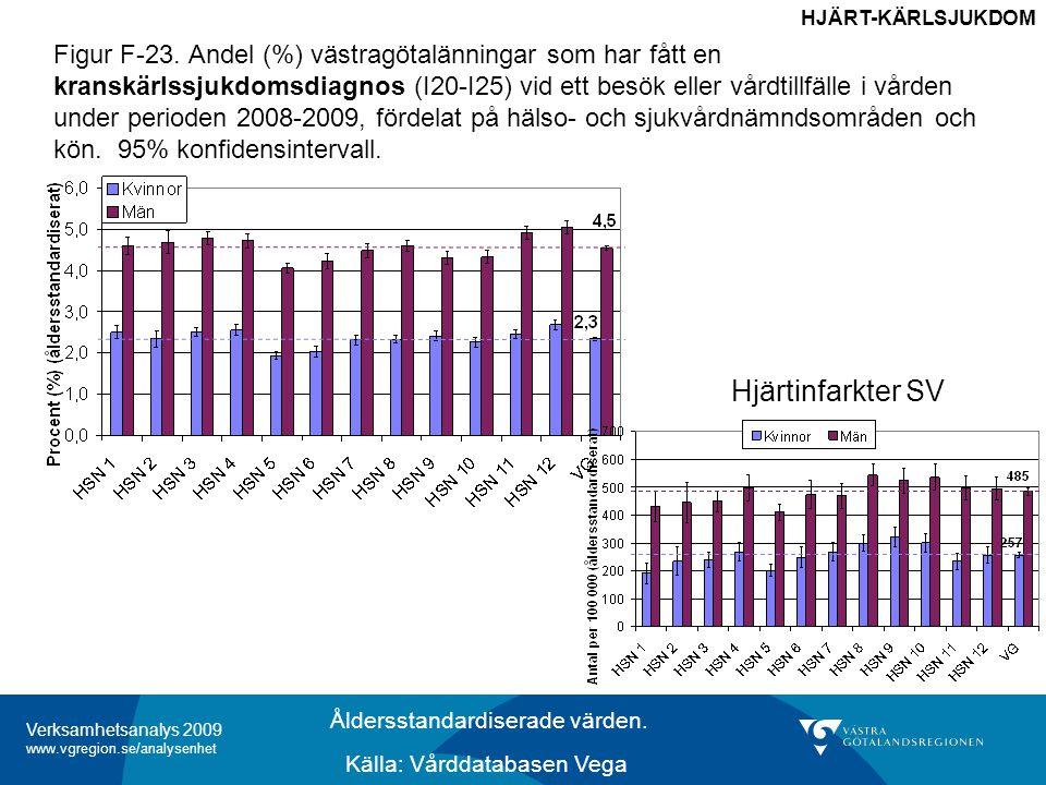 Verksamhetsanalys 2009 www.vgregion.se/analysenhet Figur F-25.