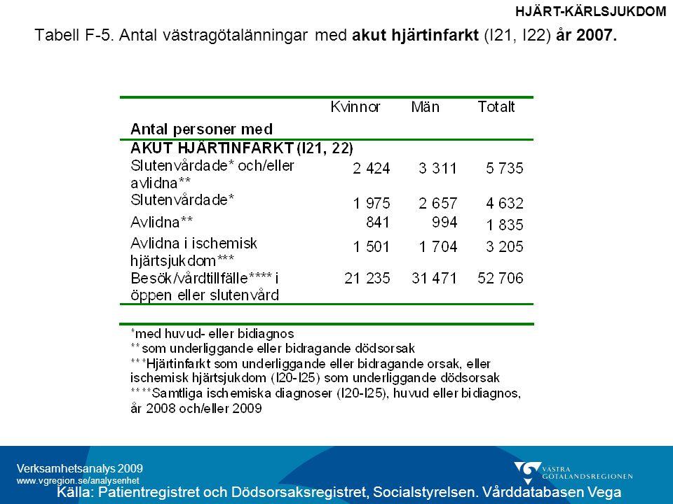 Verksamhetsanalys 2009 www.vgregion.se/analysenhet Tabell F-5.