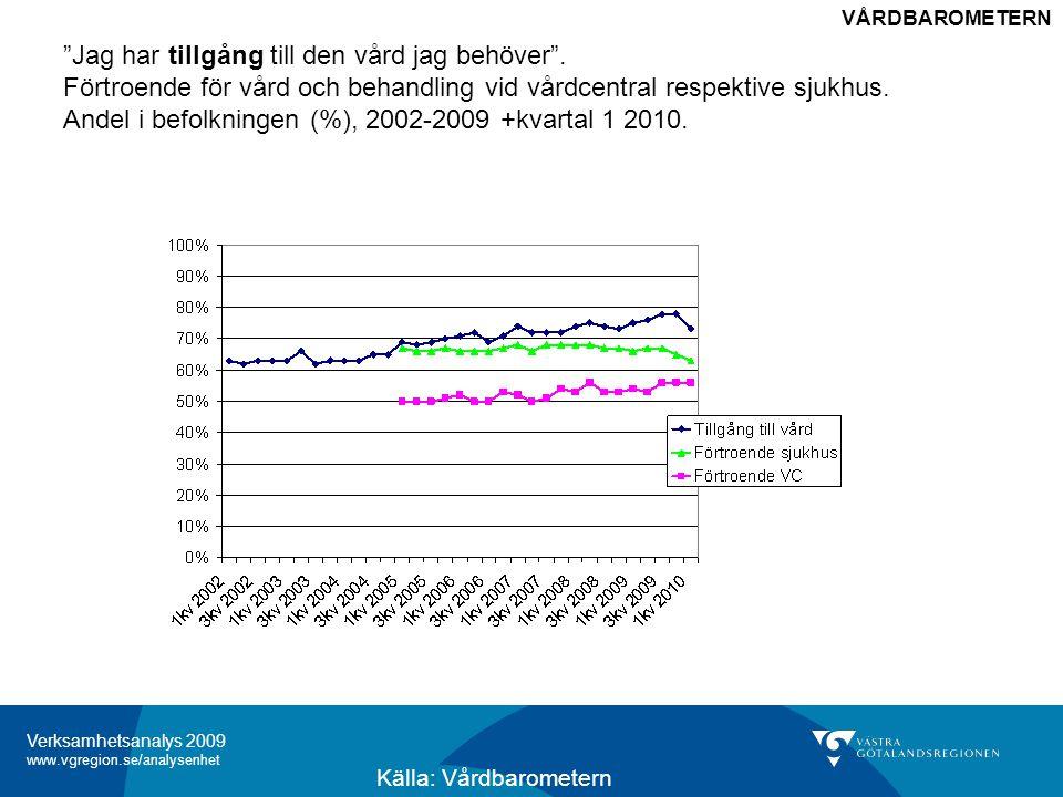 Verksamhetsanalys 2009 www.vgregion.se/analysenhet Betyg vid vårdcentralsbesöket Andel (%) bland de som besökt vårdcentral, 2002-2009 +kvartal 1 2010.