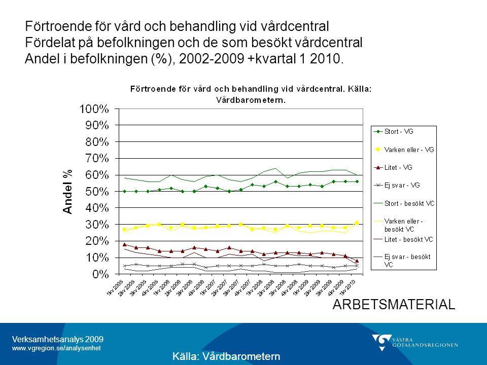 Verksamhetsanalys 2009 www.vgregion.se/analysenhet Förtroende för vård och behandling vid vårdcentral Fördelat på befolkningen och de som besökt vårdcentral Andel i befolkningen (%), 2002-2009 +kvartal 1 2010.