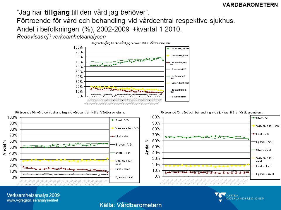 Verksamhetsanalys 2009 www.vgregion.se/analysenhet Figur I-1 Jag har tillgång till den vård jag behöver .