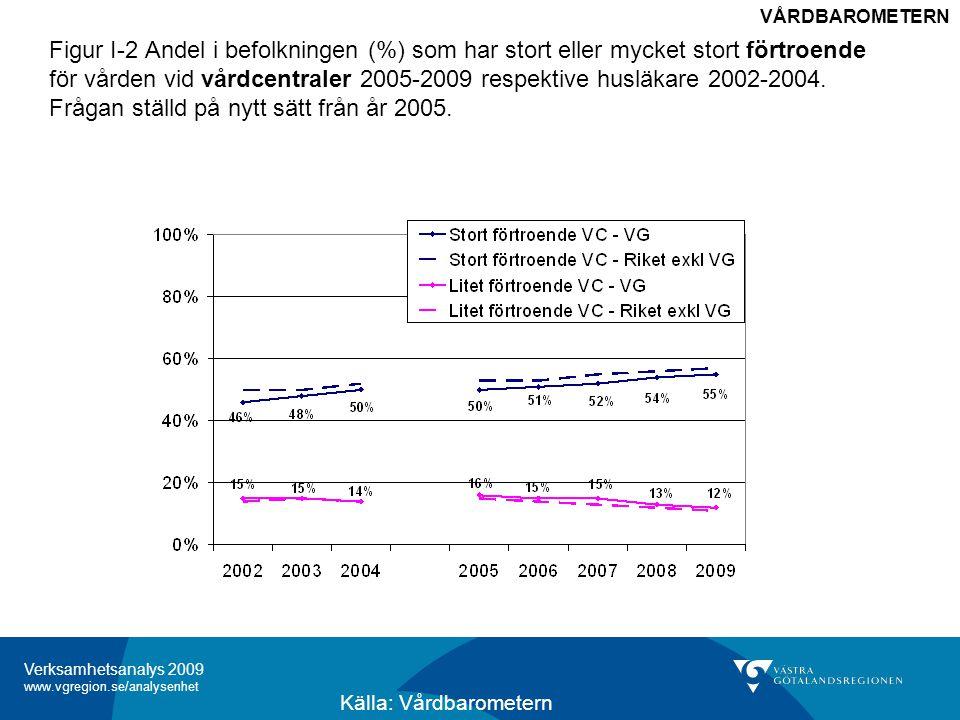 Verksamhetsanalys 2009 www.vgregion.se/analysenhet Figur I-2 Andel i befolkningen (%) som har stort eller mycket stort förtroende för vården vid vårdcentraler 2005-2009 respektive husläkare 2002-2004.
