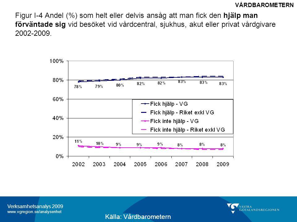 Verksamhetsanalys 2009 www.vgregion.se/analysenhet Figur I-4 Andel (%) som helt eller delvis ansåg att man fick den hjälp man förväntade sig vid besöket vid vårdcentral, sjukhus, akut eller privat vårdgivare 2002-2009.