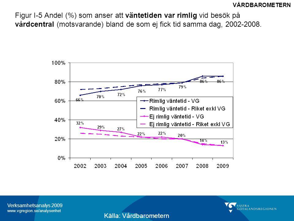 Verksamhetsanalys 2009 www.vgregion.se/analysenhet Figur I-5 Andel (%) som anser att väntetiden var rimlig vid besök på vårdcentral (motsvarande) bland de som ej fick tid samma dag, 2002-2008.