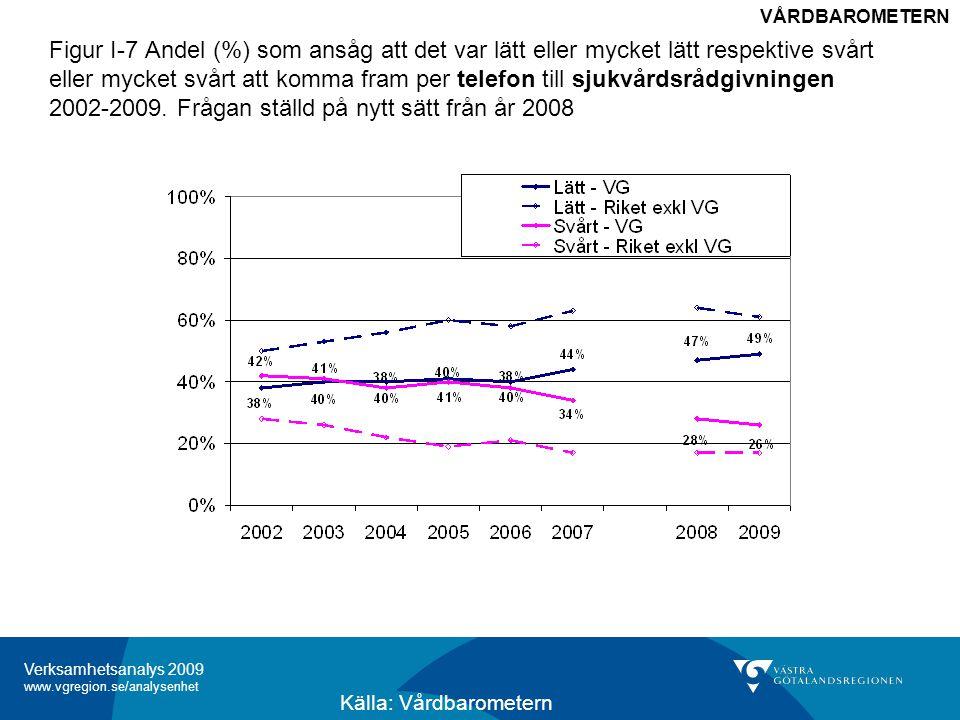 Verksamhetsanalys 2009 www.vgregion.se/analysenhet Figur I-7 Andel (%) som ansåg att det var lätt eller mycket lätt respektive svårt eller mycket svårt att komma fram per telefon till sjukvårdsrådgivningen 2002-2009.