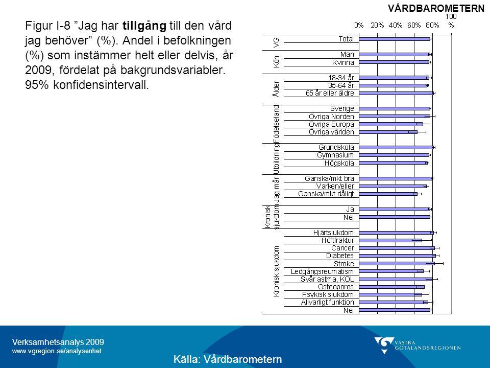 Verksamhetsanalys 2009 www.vgregion.se/analysenhet Figur I-8 Jag har tillgång till den vård jag behöver (%).