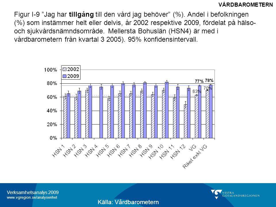 Verksamhetsanalys 2009 www.vgregion.se/analysenhet Figur I-10 Andel i befolkningen (%) som har stort eller mycket stort förtroende för vård och behandling vid vårdcentral (motsvarande), 2009.