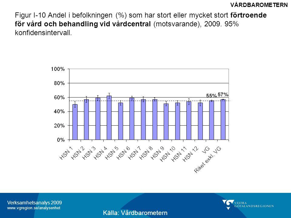 Verksamhetsanalys 2009 www.vgregion.se/analysenhet Figur I-11 Andel i befolkningen (%) som har stort eller mycket stort förtroende för vård och behandling vid sjukhus, 2009.