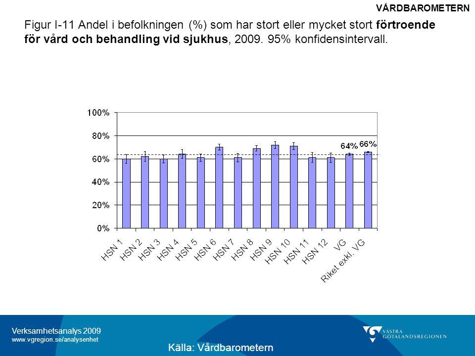 Verksamhetsanalys 2009 www.vgregion.se/analysenhet Figur I-12 Andel i befolkningen (%) som ringt sjukvårdsrådgivning (%) som ansåg att det var lätt eller mycket lätt att komma fram på telefon, 2009.
