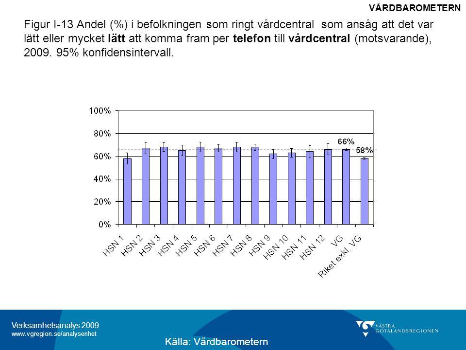 Verksamhetsanalys 2009 www.vgregion.se/analysenhet Figur I-13 Andel (%) i befolkningen som ringt vårdcentral som ansåg att det var lätt eller mycket lätt att komma fram per telefon till vårdcentral (motsvarande), 2009.