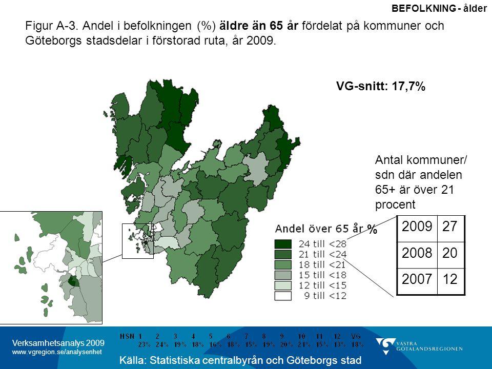 Verksamhetsanalys 2009 www.vgregion.se/analysenhet Figur A-3.