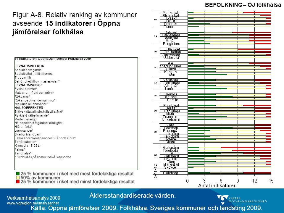 Verksamhetsanalys 2009 www.vgregion.se/analysenhet Kort om regionens befolkning Demografi Den äldsta befolkningen i Västra Götaland finns i Dalsland och Norra Bohuslän och även Skaraborg 40 000 fler i åldrarna 65-79 år, år 2015 Socioekonomi Care need index (CNI) beskriver behov av primärvård utifrån sju sociodemografiska variabler.
