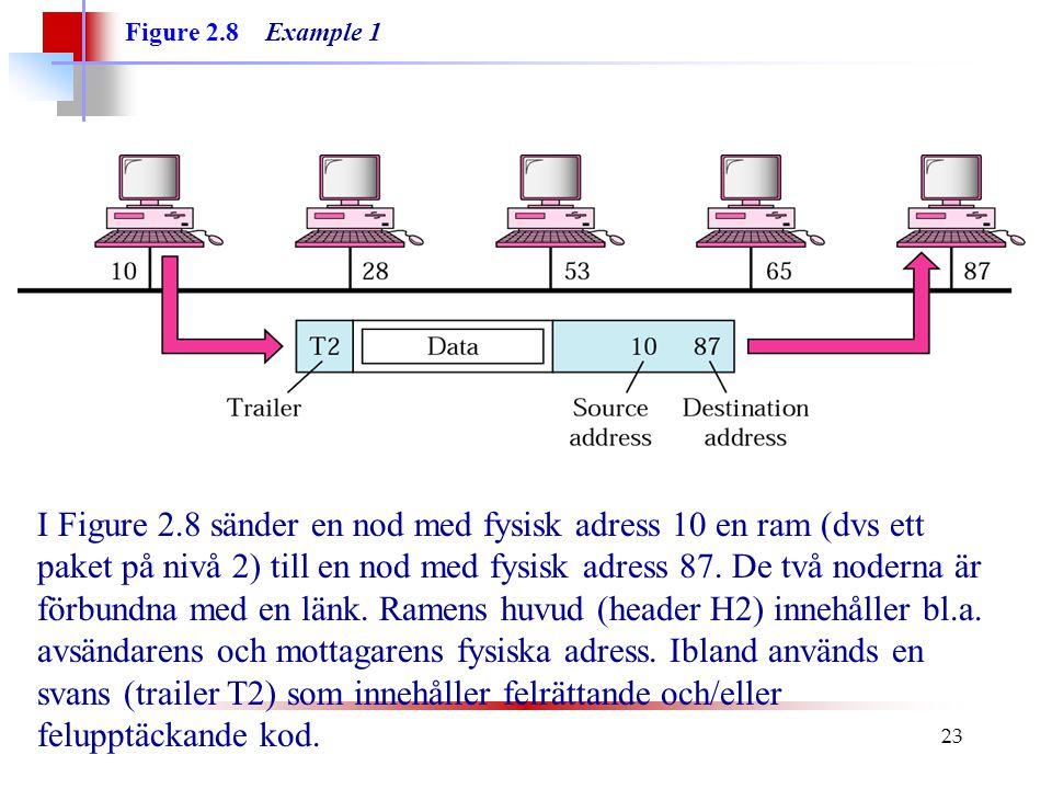 23 Figure 2.8 Example 1 I Figure 2.8 sänder en nod med fysisk adress 10 en ram (dvs ett paket på nivå 2) till en nod med fysisk adress 87. De två node