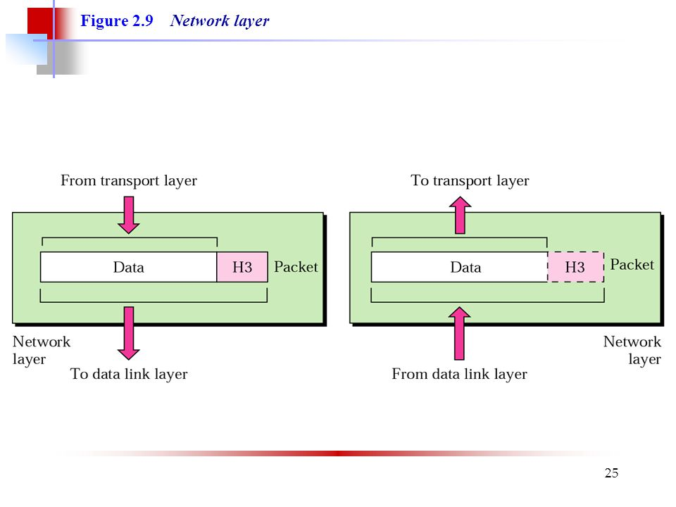 25 Figure 2.9 Network layer