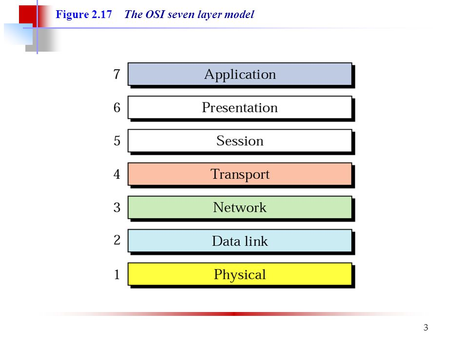3 Figure 2.17 The OSI seven layer model