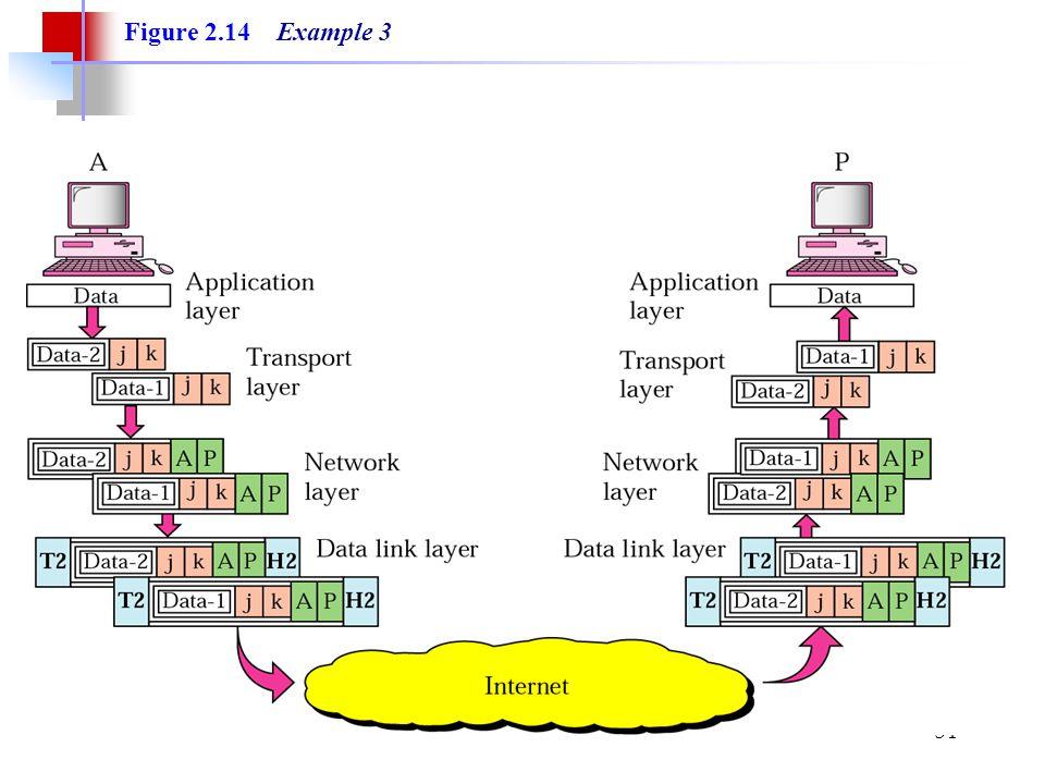 34 Figure 2.14 Example 3