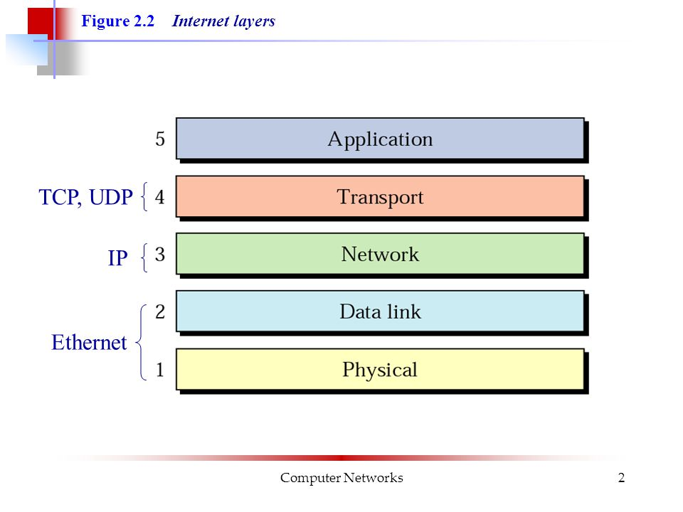 Computer Networks2 Figure 2.2 Internet layers TCP, UDP Ethernet IP