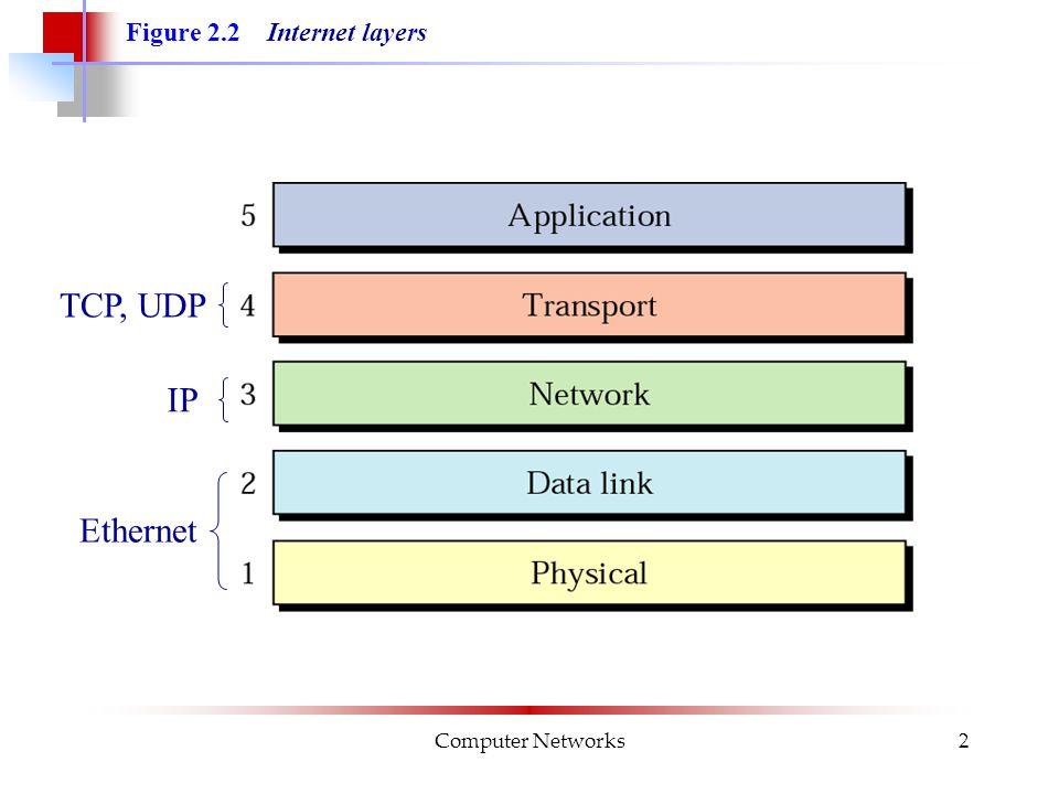 Computer Networks13 Figure 2.8 Example 1 I Figure 2.8 sänder en nod med fysisk adress 10 en ram (dvs ett paket på nivå 2) till en nod med fysisk adress 87.