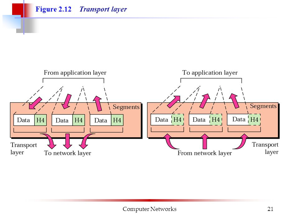 Computer Networks21 Figure 2.12 Transport layer