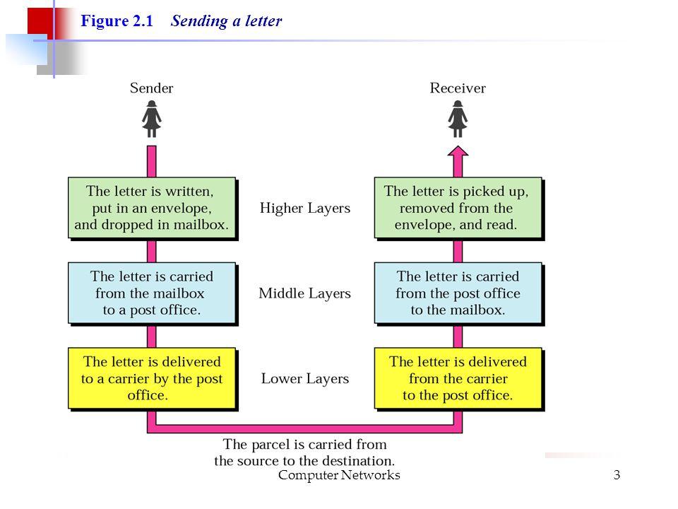 Computer Networks3 Figure 2.1 Sending a letter