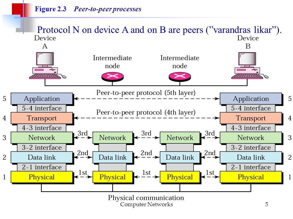 Computer Networks5 Figure 2.3 Peer-to-peer processes Protocol N on device A and on B are peers ( varandras likar ).