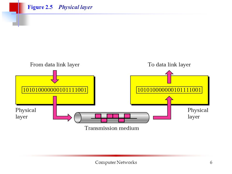 Computer Networks7 The physical layer is responsible for transmitting individual bits from one node to the next.