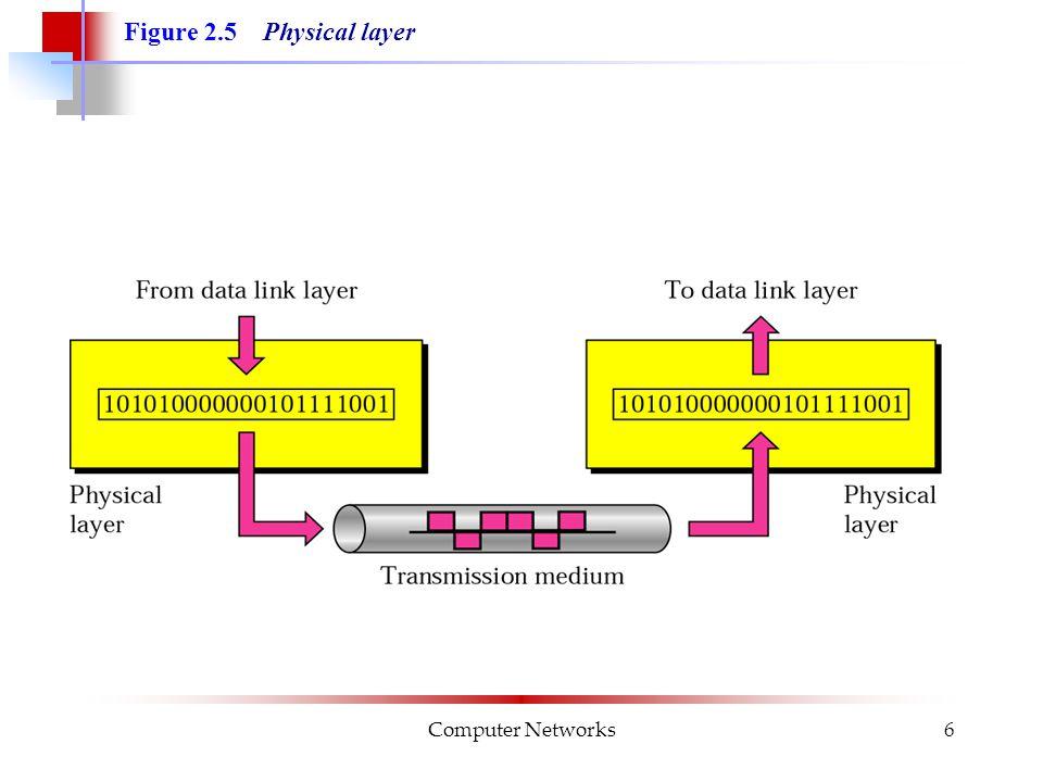 Computer Networks17 Nätverkslagret ansvarar för vidareförmedling av paket end-to-end , dvs via kedjan av datalänkar från den ursprungliga källan till den slutliga destinationen.