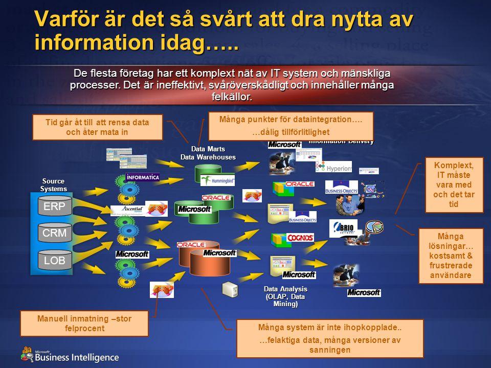 Data Marts Data Warehouses CRM LOB ERP Source Systems Data Analysis (OLAP, Data Mining) Information Delivery Varför är det så svårt att dra nytta av i