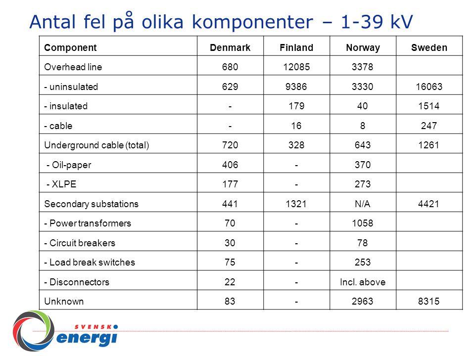Antal fel på olika komponenter – 1-39 kV ComponentDenmarkFinlandNorwaySweden Overhead line680120853378 - uninsulated6299386333016063 - insulated-17940