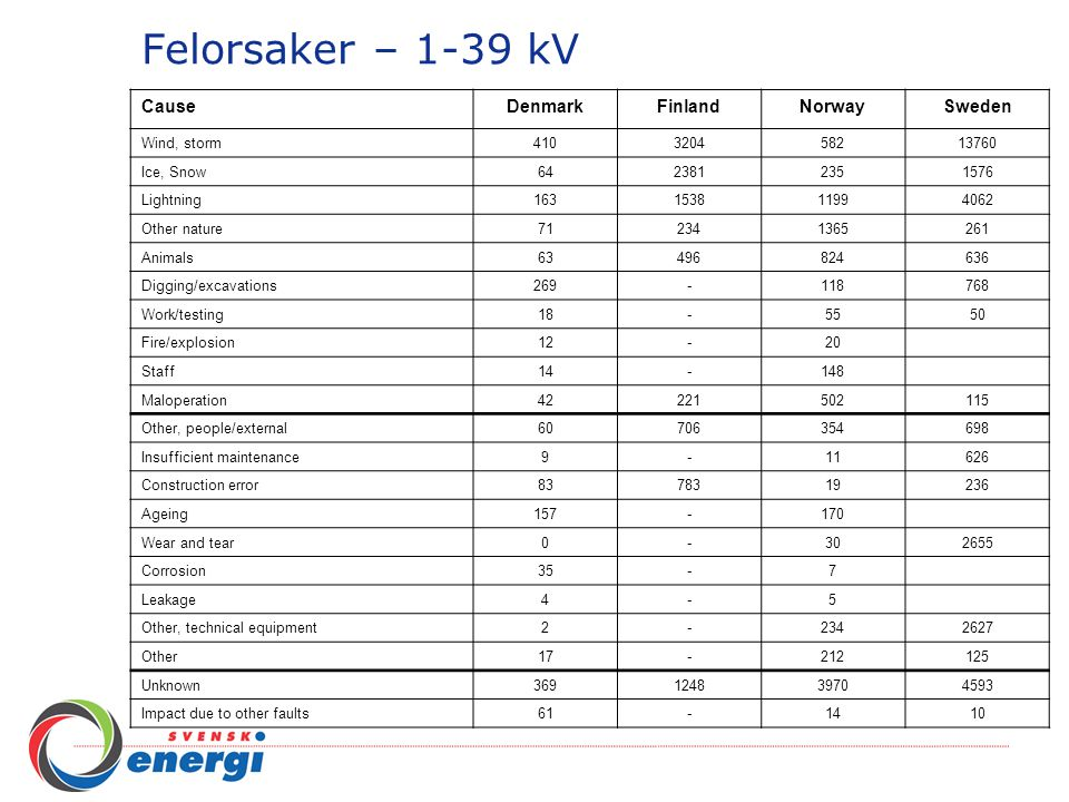 Felorsaker – 1-39 kV CauseDenmarkFinlandNorwaySweden Wind, storm 4103204582 13760 Ice, Snow 642381235 1576 Lightning 16315381199 4062 Other nature 712341365 261 Animals 63496824 636 Digging/excavations 269-118 768 Work/testing 18-55 50 Fire/explosion 12-20 Staff 14-148 Maloperation 42221502 115 Other, people/external 60706354 698 Insufficient maintenance 9-11 626 Construction error 8378319 236 Ageing 157-170 Wear and tear 0-30 2655 Corrosion 35-7 Leakage 4-5 Other, technical equipment 2-234 2627 Other 17-212 125 Unknown 36912483970 4593 Impact due to other faults 61-14 10
