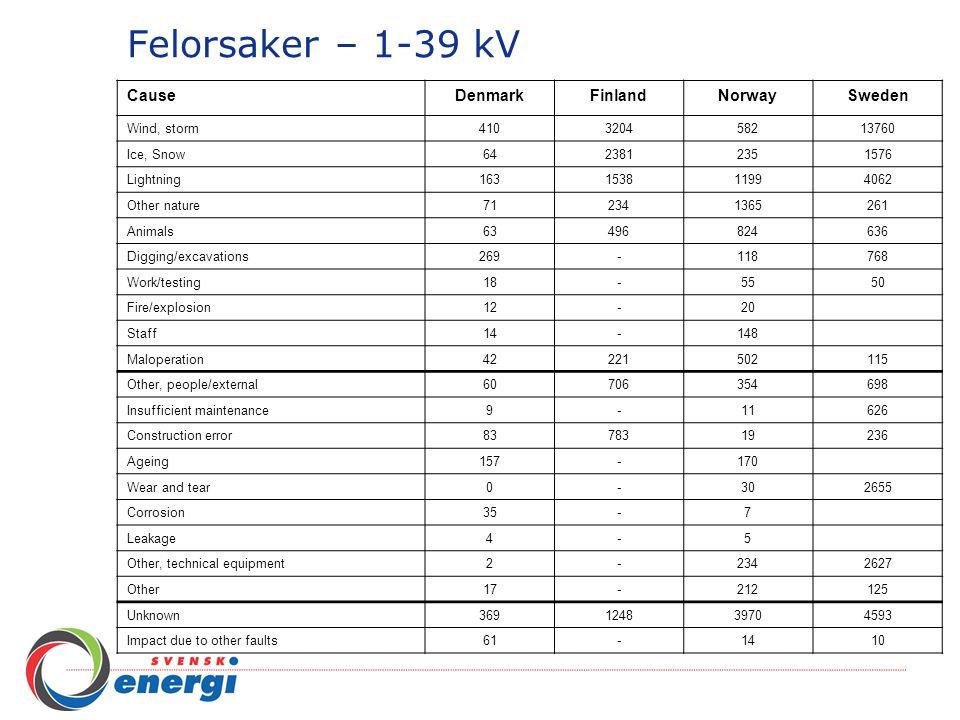 Felorsaker – 1-39 kV CauseDenmarkFinlandNorwaySweden Wind, storm 4103204582 13760 Ice, Snow 642381235 1576 Lightning 16315381199 4062 Other nature 712