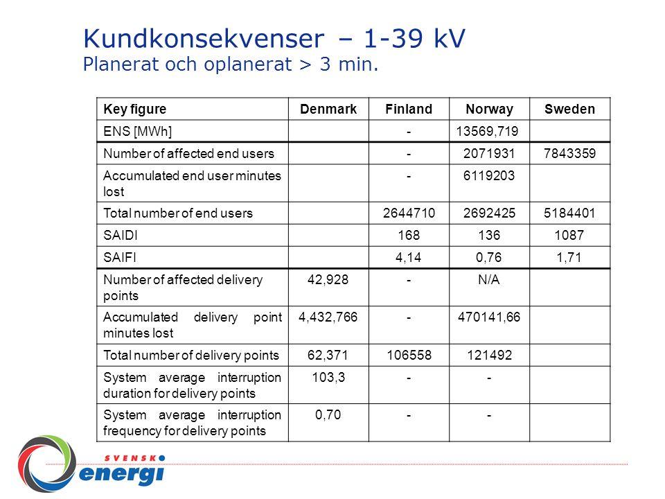 Kundkonsekvenser – 1-39 kV Planerat och oplanerat > 3 min. Key figureDenmarkFinlandNorwaySweden ENS [MWh]-13569,719 Number of affected end users-20719