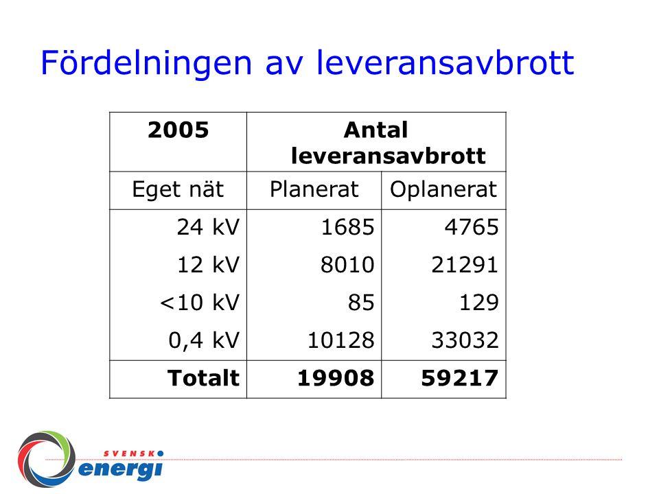 Fördelningen av leveransavbrott 2005Antal leveransavbrott Eget nätPlaneratOplanerat 24 kV16854765 12 kV801021291 <10 kV85129 0,4 kV1012833032 Totalt19