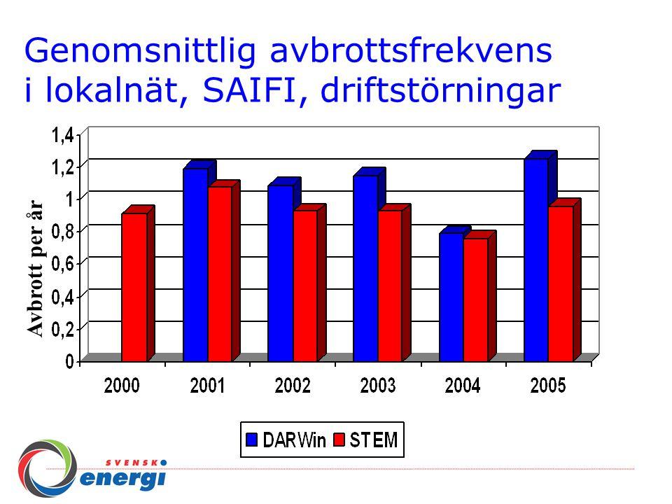 Genomsnittlig avbrottsfrekvens i lokalnät, SAIFI, driftstörningar Avbrott per år