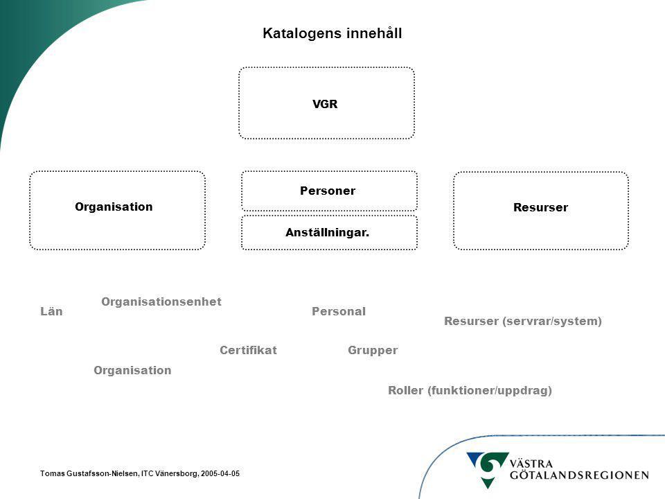 Tomas Gustafsson-Nielsen, ITC Vänersborg, 2005-04-05 Katalogens innehåll Personal Roller (funktioner/uppdrag) Personer Resurser Organisation Län Organisation Organisationsenhet Resurser (servrar/system) CertifikatGrupper VGR Anställningar.