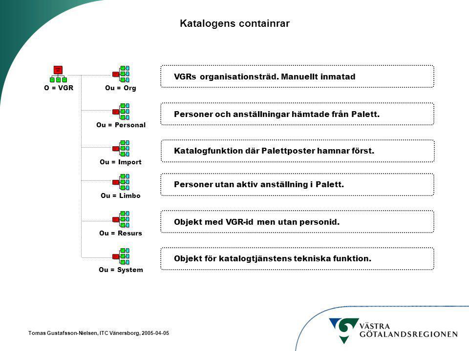 Tomas Gustafsson-Nielsen, ITC Vänersborg, 2005-04-05 Katalogens containrar O = VGR Ou = PersonalOu = OrgOu = ImportOu = ResursOu = LimboOu = System VGRs organisationsträd.