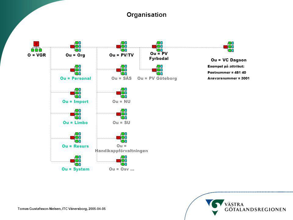 Tomas Gustafsson-Nielsen, ITC Vänersborg, 2005-04-05 Organisation O = VGR Ou = PersonalOu = OrgOu = ImportOu = ResursOu = LimboOu = SystemOu = SÄSOu = PV/TVOu = NUOu = Handikappförvaltningen Ou = SUOu = Osv … Ou = PV Fyrbodal Ou = PV Göteborg Ou = VC Dagson Exempel på attribut: Postnummer = 451 40 Ansvarsnummer = 3001