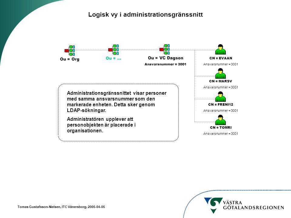 Tomas Gustafsson-Nielsen, ITC Vänersborg, 2005-04-05 Logisk vy i administrationsgränssnitt Ou = OrgOu = … Ou = VC Dagson Ansvarsnummer = 3001 CN = EVAAN Ansvarsnummer = 3001 CN = MARSV Ansvarsnummer = 3001 CN = FRENI12 Ansvarsnummer = 3001 CN = TOMRI Ansvarsnummer = 3001 Administrationsgränssnittet visar personer med samma ansvarsnummer som den markerade enheten.