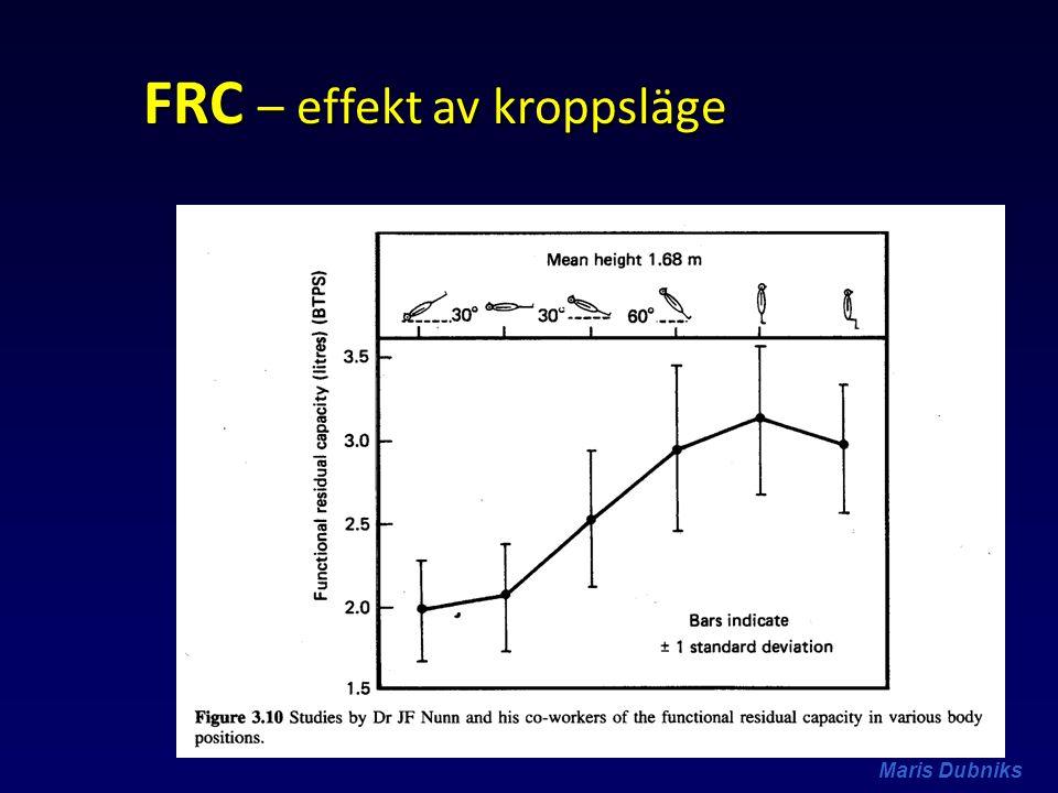 Maris Dubniks FRC – effekt av kroppsläge