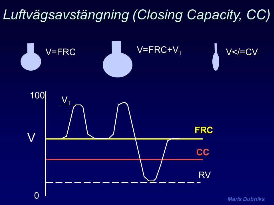 Maris Dubniks FRC 0 100 V CC RV VTVT V=FRC V=FRC+V T V</=CV Luftvägsavstängning (Closing Capacity, CC)