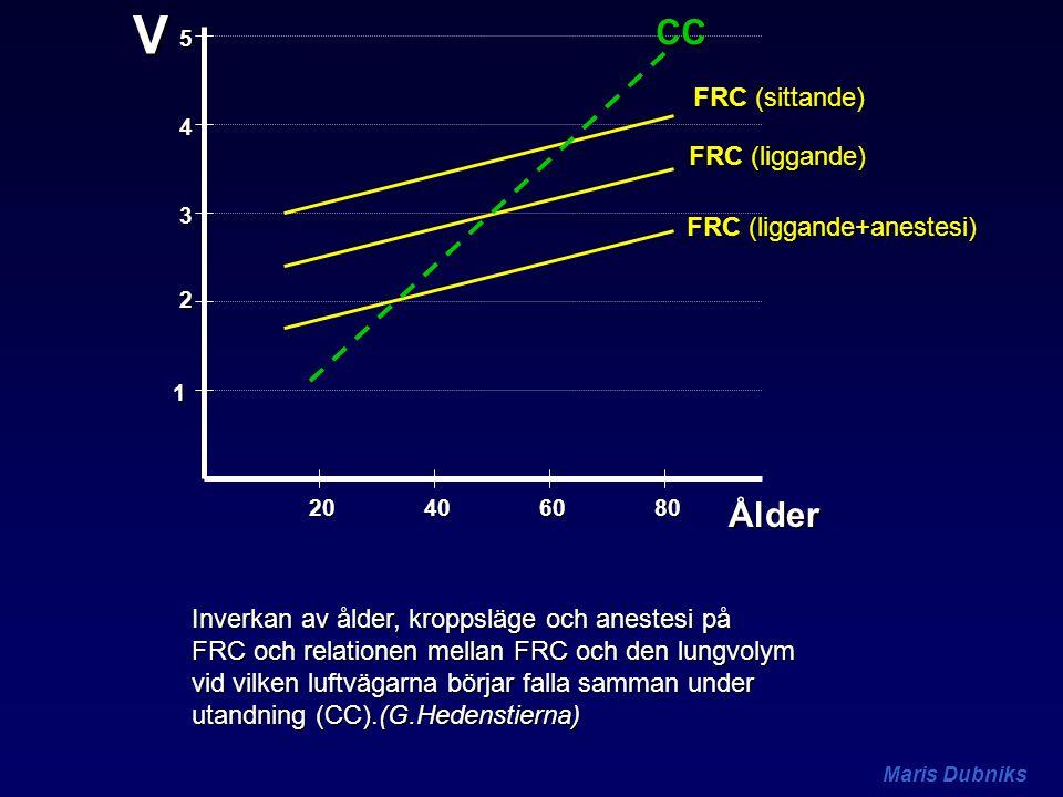 Maris Dubniks V Ålder20406080 1 2 3 4 5 FRC (sittande) FRC (liggande) FRC (liggande+anestesi) CC Inverkan av ålder, kroppsläge och anestesi på FRC och