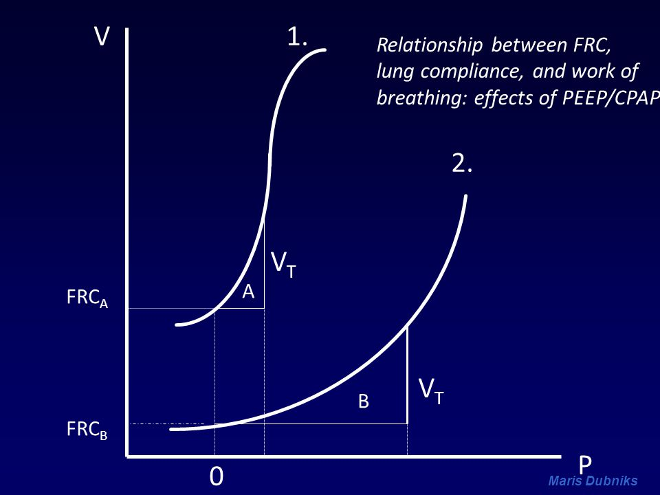 Maris Dubniks V P VTVT 1. 2. 0 A B FRC A FRC B VTVT Relationship between FRC, lung compliance, and work of breathing: effects of PEEP/CPAP