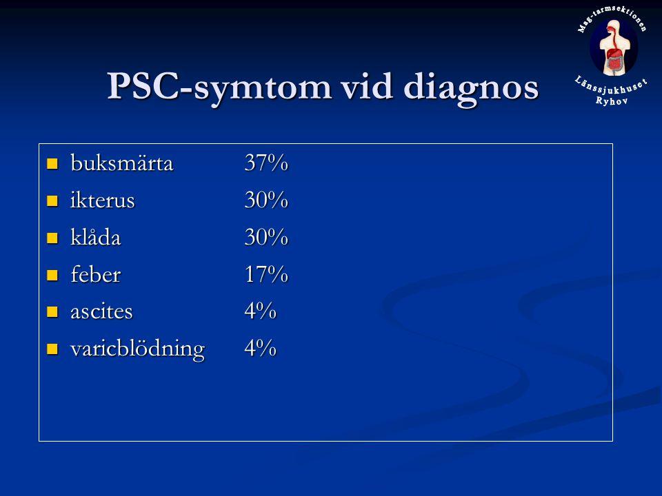 PSC-symtom vid diagnos buksmärta37% buksmärta37% ikterus30% ikterus30% klåda30% klåda30% feber17% feber17% ascites4% ascites4% varicblödning4% varicbl